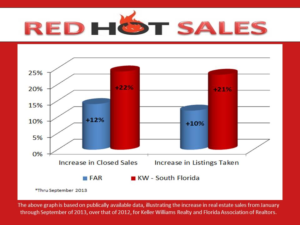 Red Hot Sales September 2013